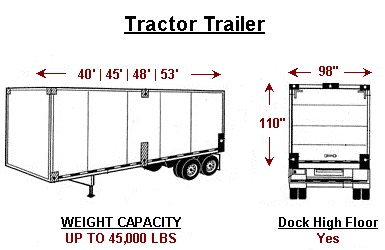 Expedited Vans and Trucks - Tractor Trailer